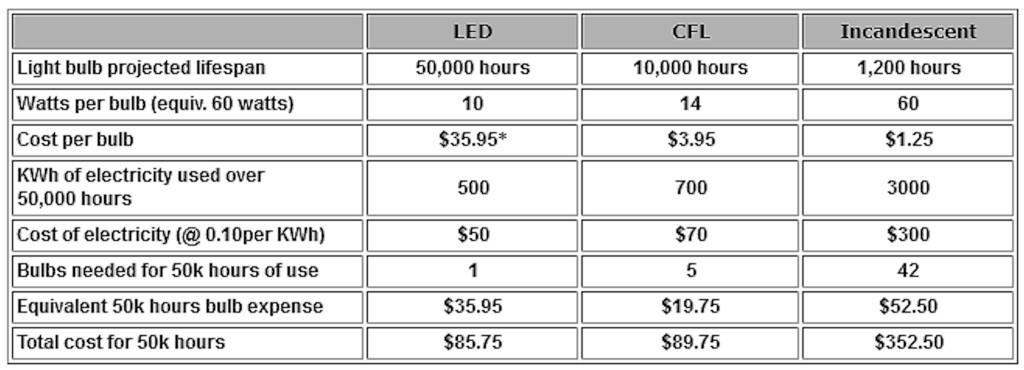 LED Lighting Comparison Chart